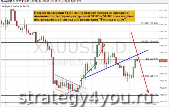 Прогноз курса золота (XAU/USD) и технический анализ на 18 сентября 2015