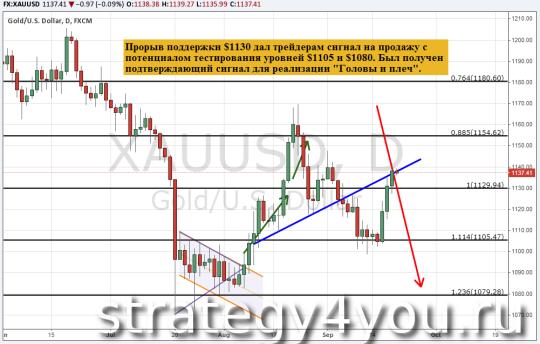 Прогноз курса золота (XAU/USD) — 21 сентября 2015
