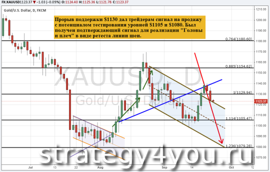 Прогноз курса золота (XAU/USD) — 23 сентября 2015