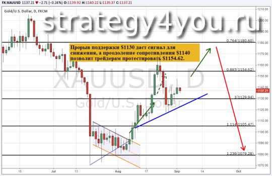 Прогноз курса золота (XAU/USD) 2 сентября 2015