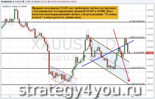 Прогноз курса золота (XAU/USD) — 29 сентября 2015