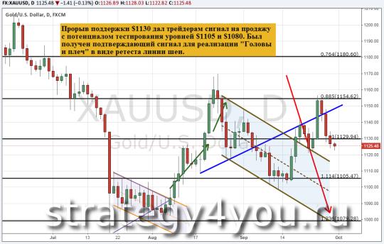 Прогноз курса золота (XAU/USD) — 30 сентября 2015
