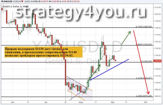 Прогноз курса золота (XAU/USD) 3 сентября 2015