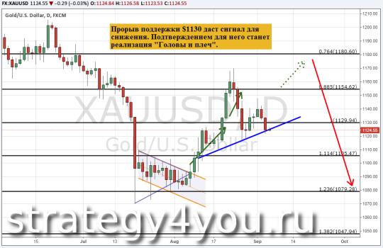 Прогноз курса золота (XAU/USD) - 4 сентября 2015