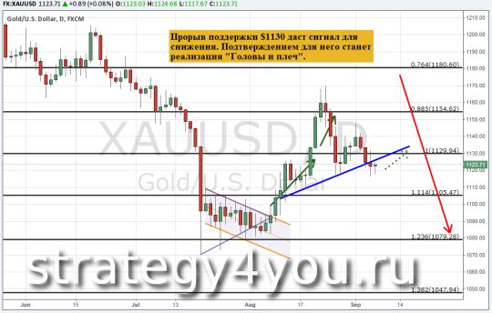 Прогноз курса золота (XAU/USD) — 7 сентября 2015