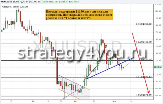 Прогноз курса золота (XAU/USD) — 8 сентября 2015