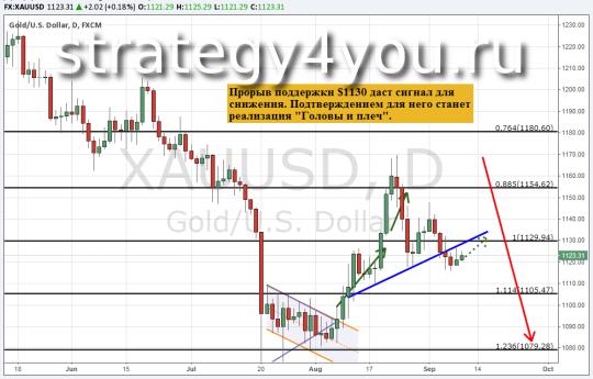 Прогноз курса золота (XAU/USD) — 9 сентября 2015