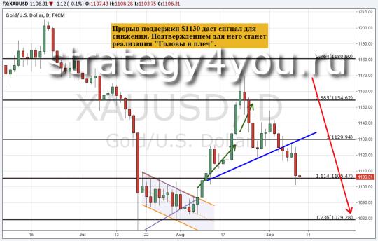 Прогноз курса золота (XAU/USD) — 10 сентября 2015