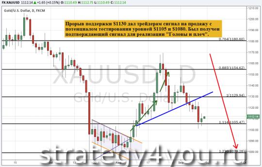 Прогноз курса золота (XAU/USD) — 11 сентября 2015
