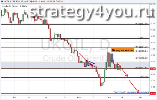 Прогноз курса нефти Brent — 14 сентября 2015