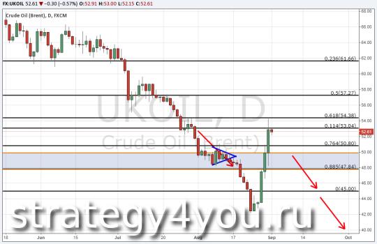 Прогноз курса нефти Brent — 1 сентября 2015