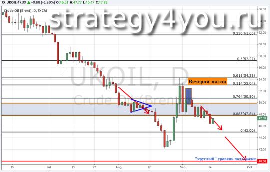 Технический анализ и Прогноз курса нефти Brent — 15 сентября 2015