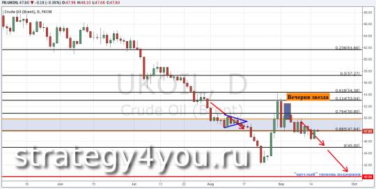 Прогноз курса нефти Brent — 16 сентября 2015