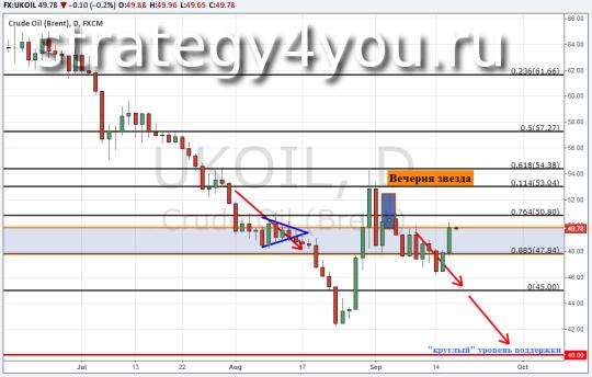 Прогноз курса нефти Brent — 17 сентября 2015