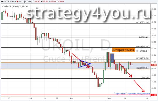 Теханализ и Прогноз курса нефти Brent — 18 сентября 2015