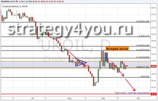 Прогноз курса нефти Brent — 22 сентября 2015
