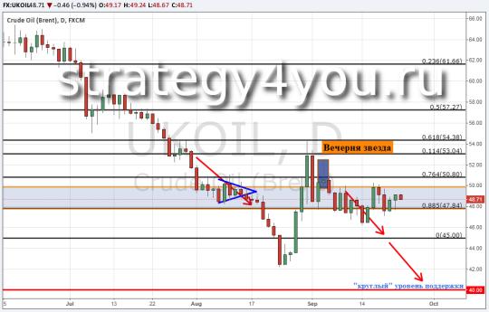 Прогноз курса нефти Brent — 23 сентября 2015