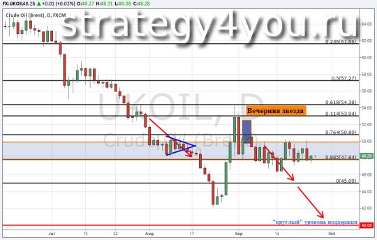 Прогноз курса нефти Brent — 25 сентября 2015