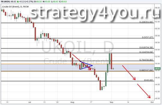Oil прогноз на 2 сентября 2015