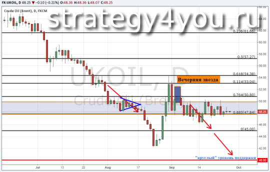 Прогноз курса нефти Brent — 28 сентября 2015