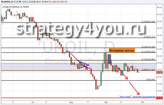 Прогноз курса нефти Brent + теханализ на 29 сентября 2015
