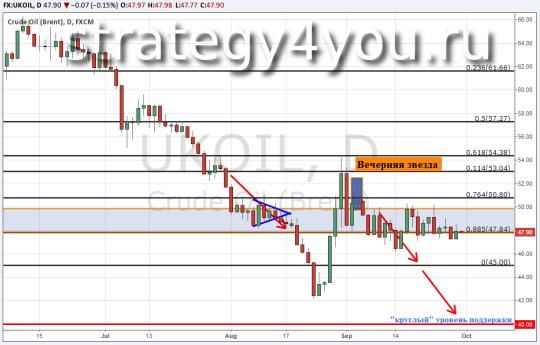Прогноз курса нефти Brent — 30 сентября 2015
