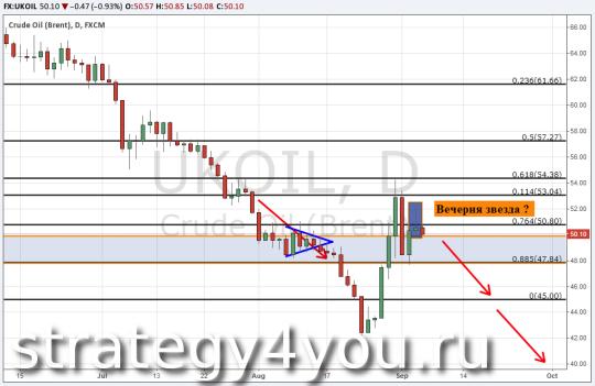 Прогноз курса нефти Brent - 4 сентября 2015