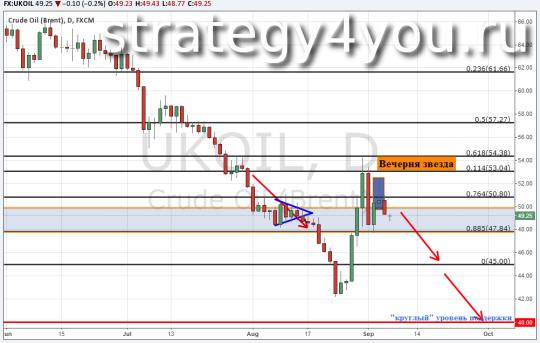 Теханализ и Прогноз курса нефти Brent — 7 сентября 2015