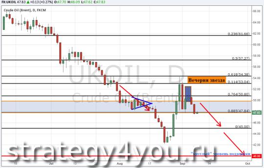 Прогноз курса нефти Brent — 8 сентября 2015