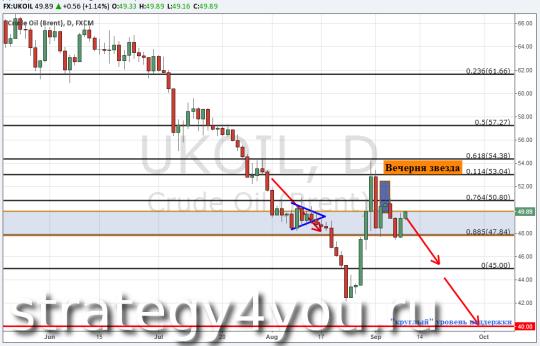 Прогноз курса нефти Brent — 9 сентября 2015
