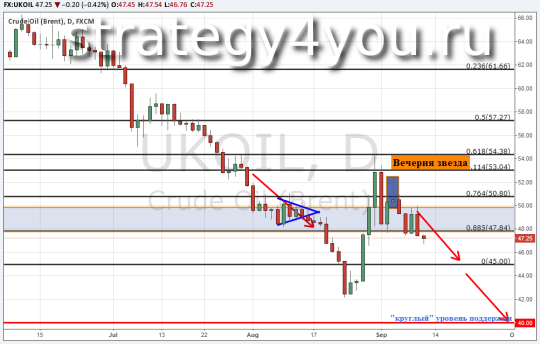 Прогноз курса нефти Brent — 10 сентября 2015