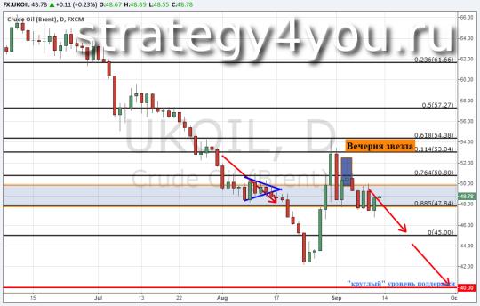 Прогноз курса нефти Brent — 11 сентября 2015