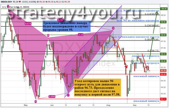 Готов ли рынок на случай повышения ставки ФРС