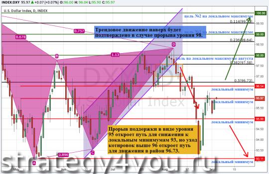 Индекс доллара США (DXY) - 3/09/2015