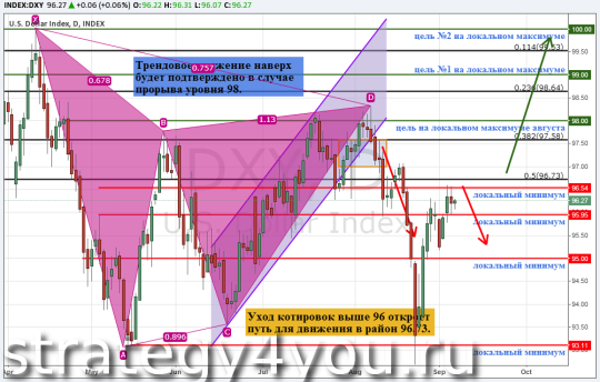 Индекс доллара США (DXY), дневной график