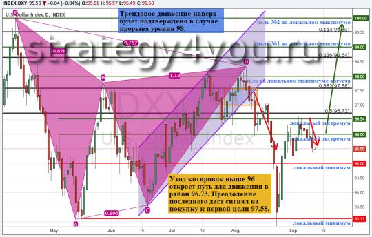 Индекс доллара США (DXY)
