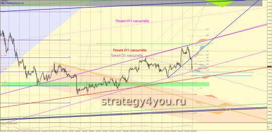 Недельный EURUSD прогноз (21-25 сентября 2015)