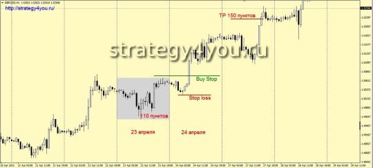 Стратегия форекс «Ускорение по тренду» - H1 интерва