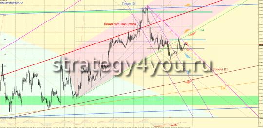 прогноз eurusd 21 октября 2015