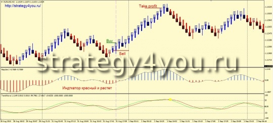 Стратегия форекс «Pulse Wave» - покупки