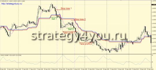 продажи Стратегия «Забег по тренду»