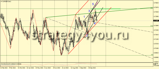 eurgbp-d1 Wolfe Waves