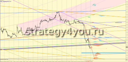 EURUSD прогноз (26-30 октября 2015)