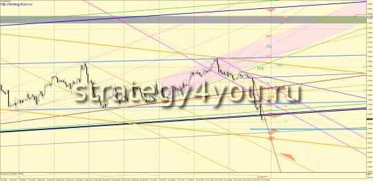 Недельный EURUSD прогноз (26-30 октября 2015)