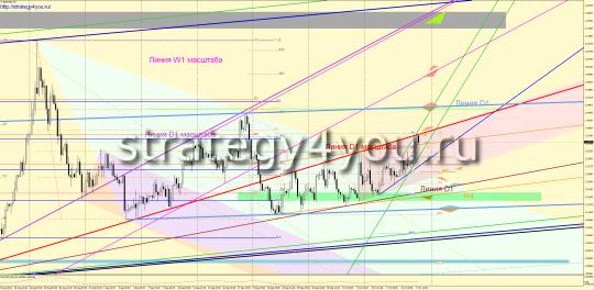 график eurusd h4