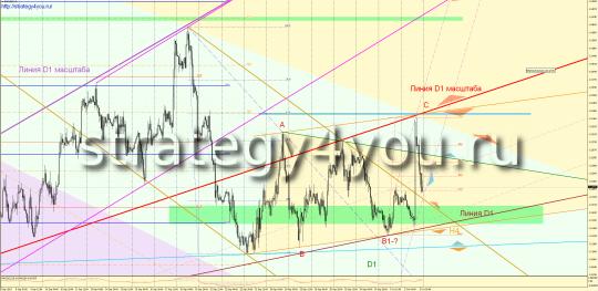 EURUSD прогноз (5-9 октября 2015)