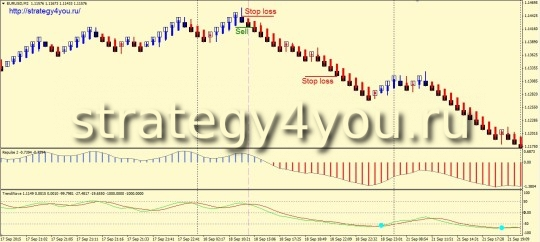 Стратегия форекс «Pulse Wave» - продажи