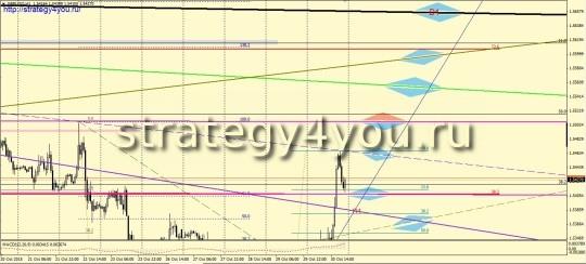 прогноз GBPUSD на ноябрь 2015