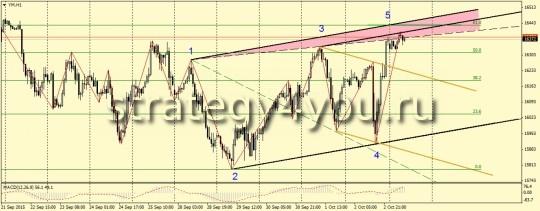YM (Dow Jones) Волна Вульфа