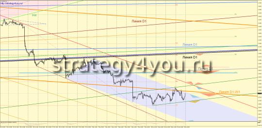 EURUSD прогноз (16-20 ноября 2015)